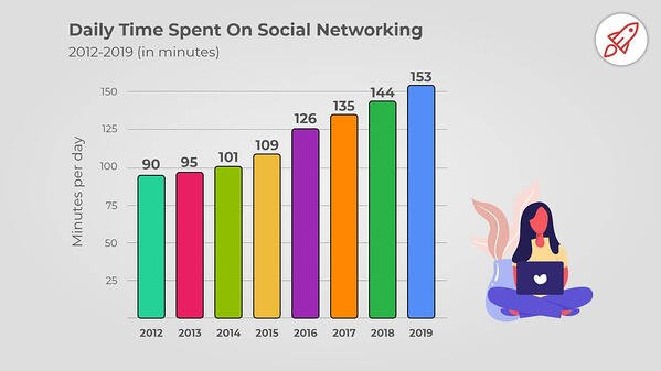 2020Daily_Time_Spent_On_Social_Networking-1