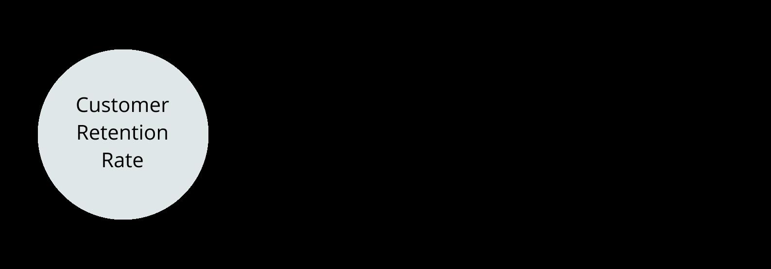 CRR formula