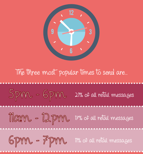 SMS Timing graph