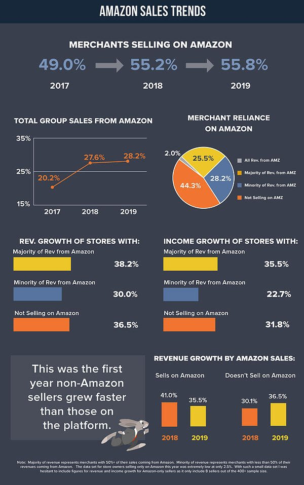 amazon-sales-trends
