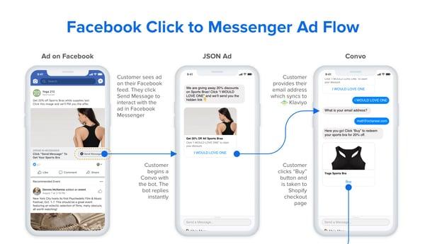 Image result for Facebook click-to-messenger